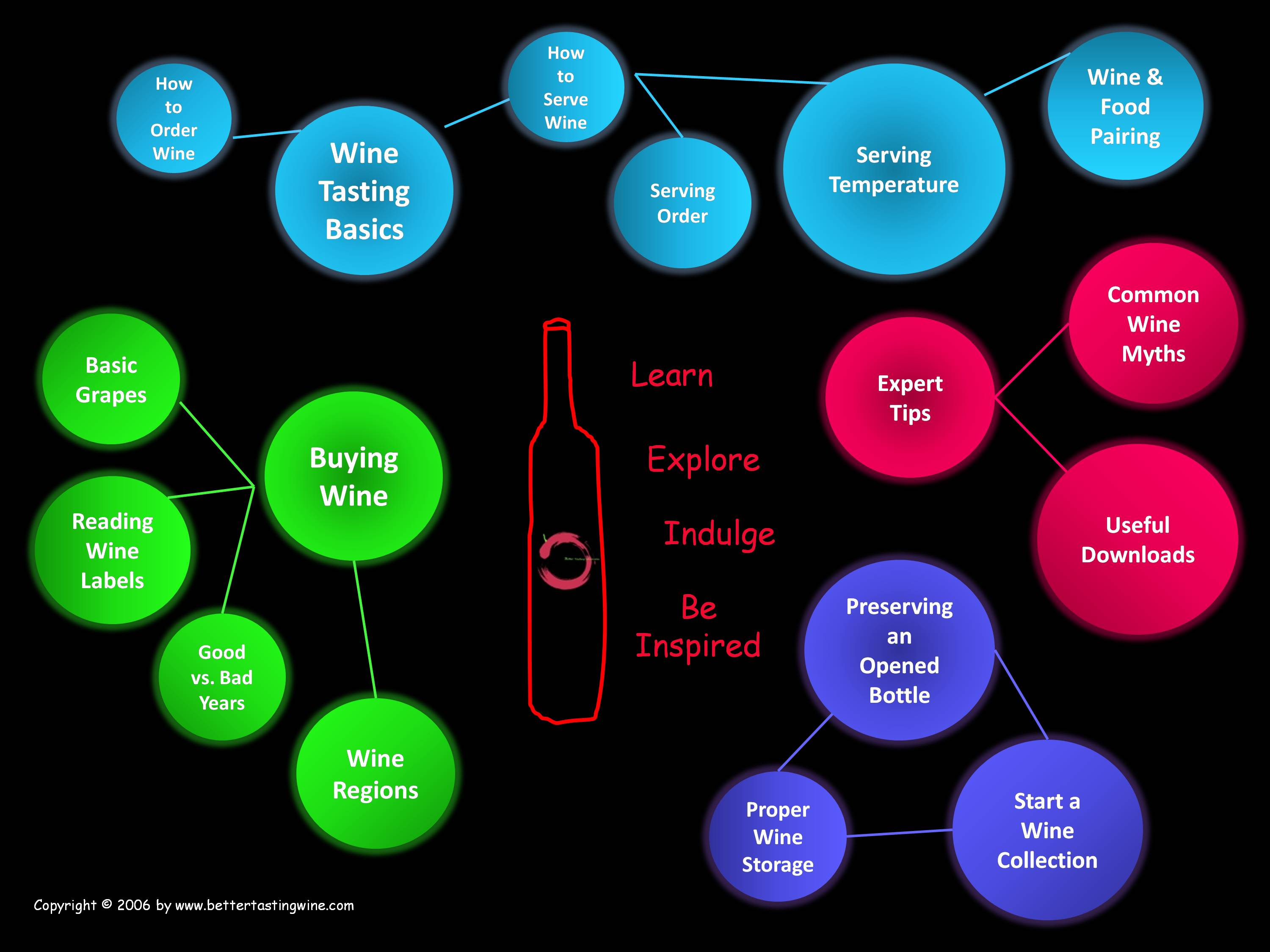 BetterTastingWine Wine Guide