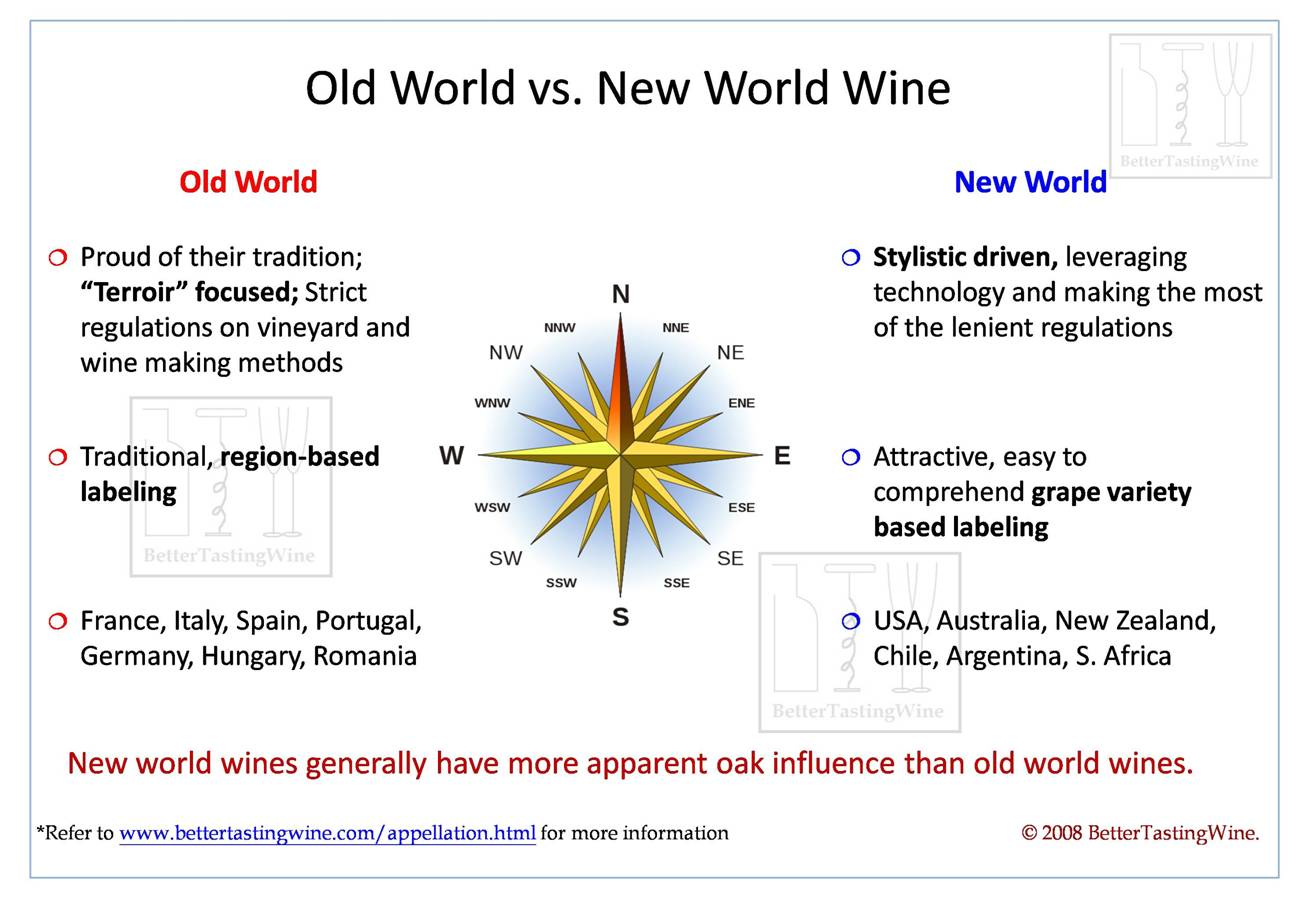 Old Wine New World Wine