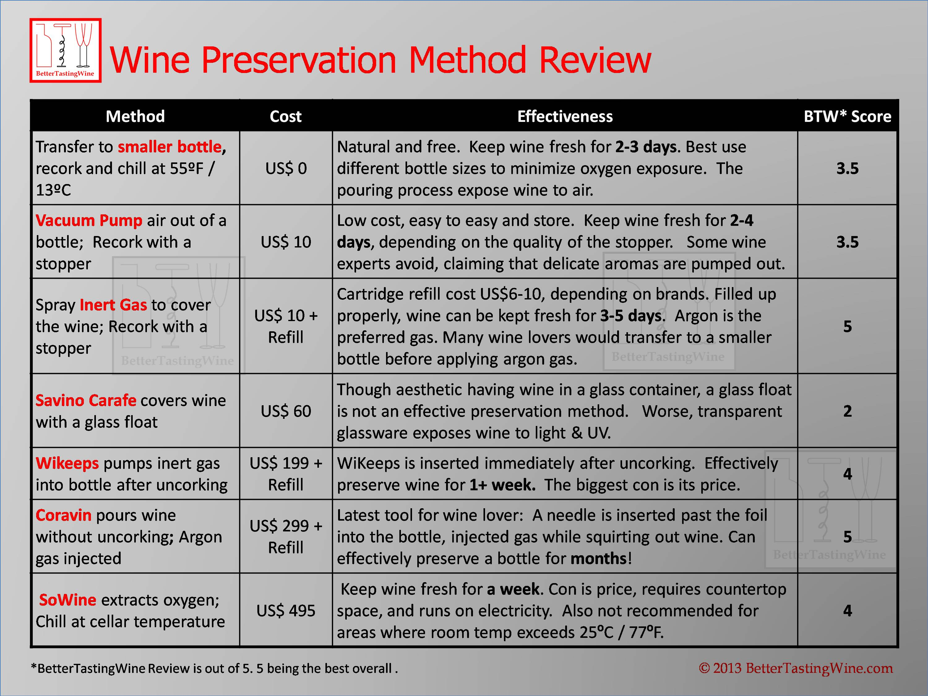 Wine Preservation Method Comparison