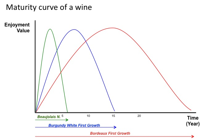 Maturity of Different Type of Wines