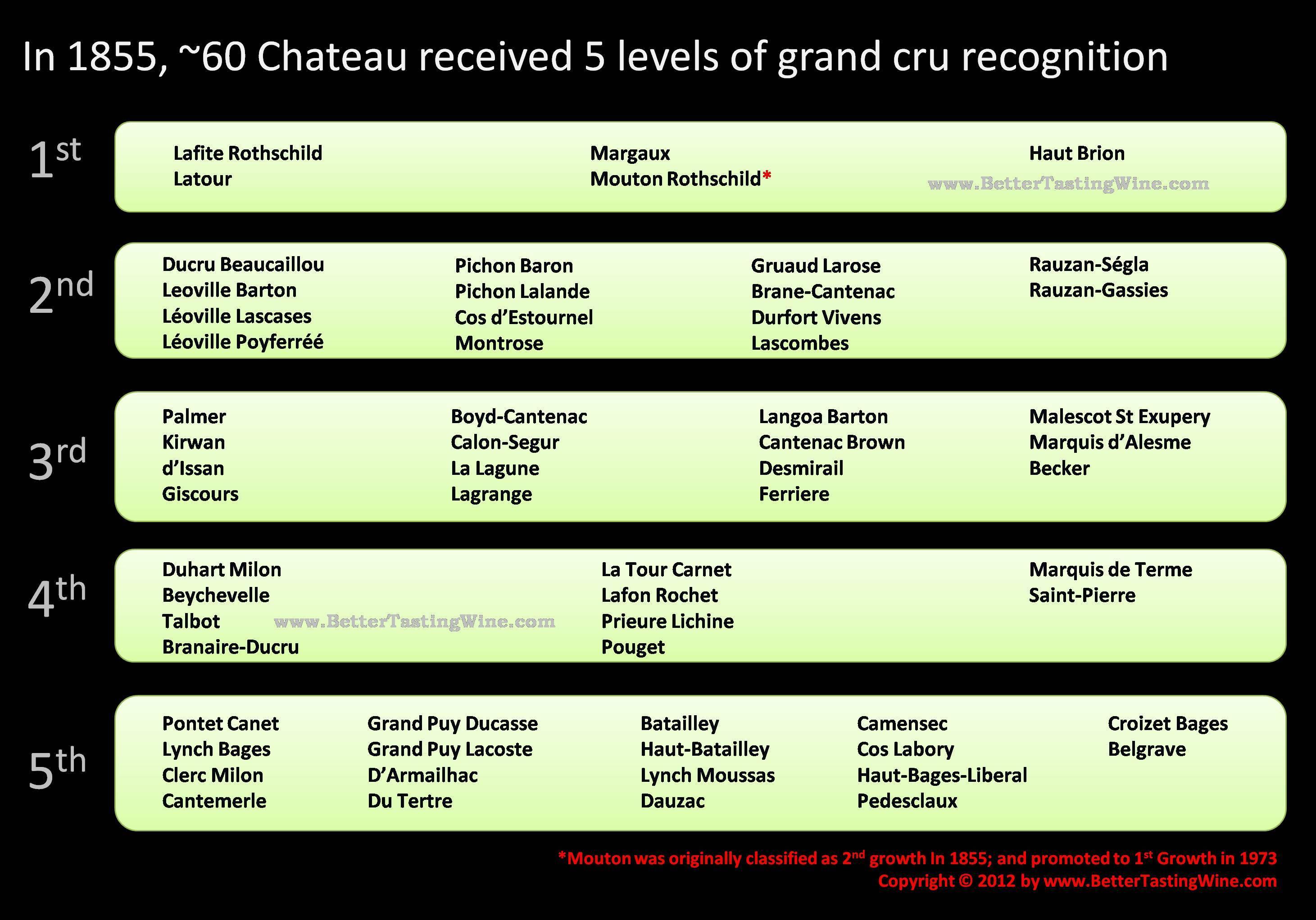 Bettertastingwine France Wine Regions And Classification