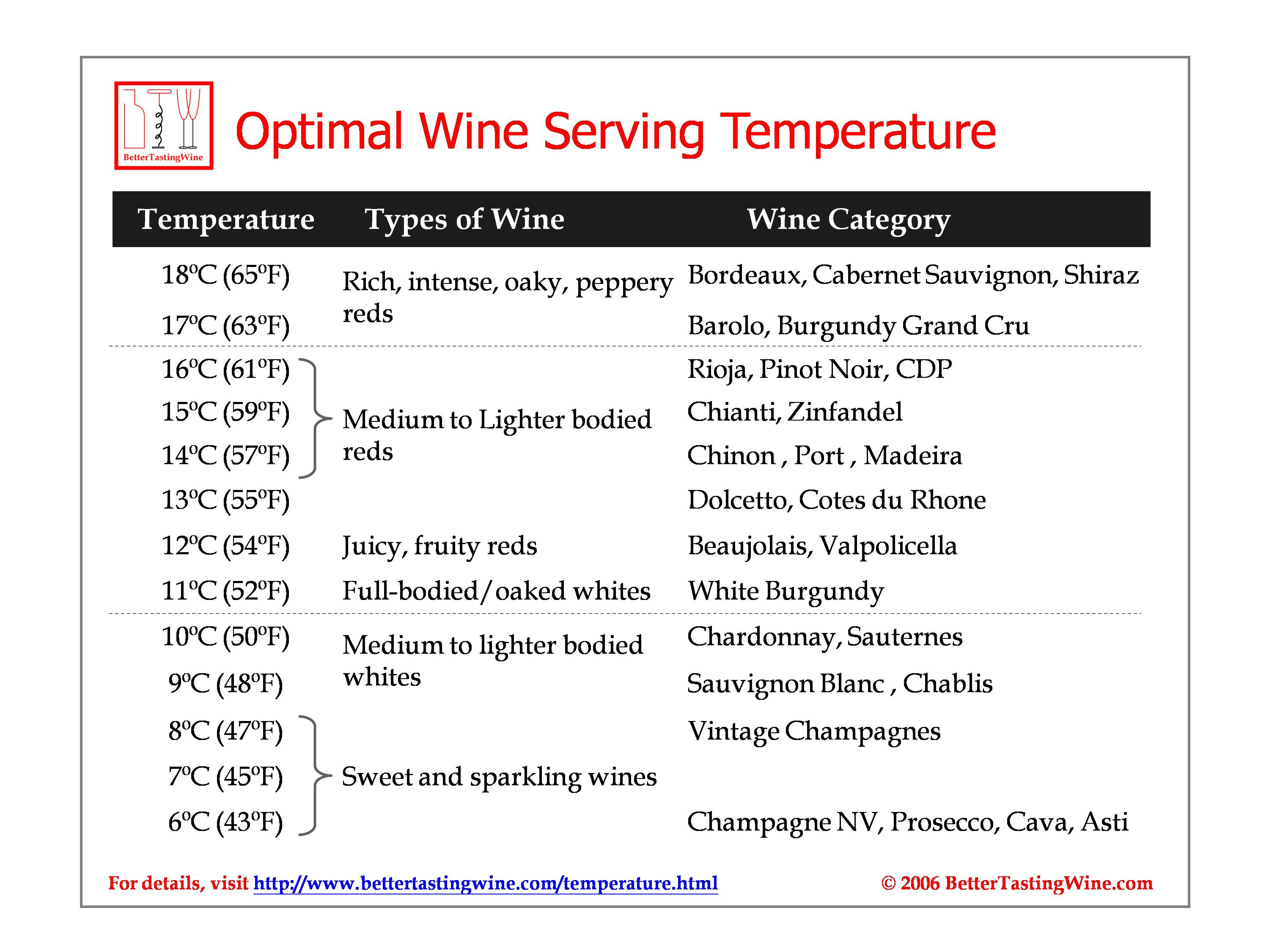 Bettertastingwine Wine Serving And Cellaring Temperature